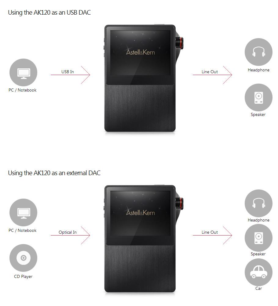 增值後,AK120 可以變身 USB 解碼或光纖入解碼。