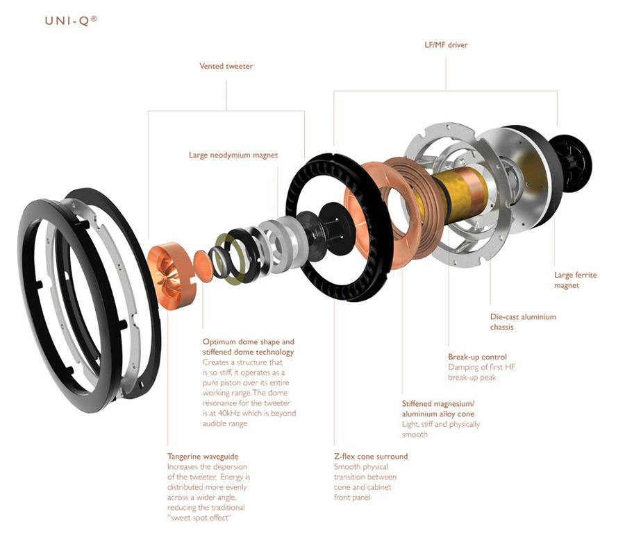 Uni-Q 單元結構。