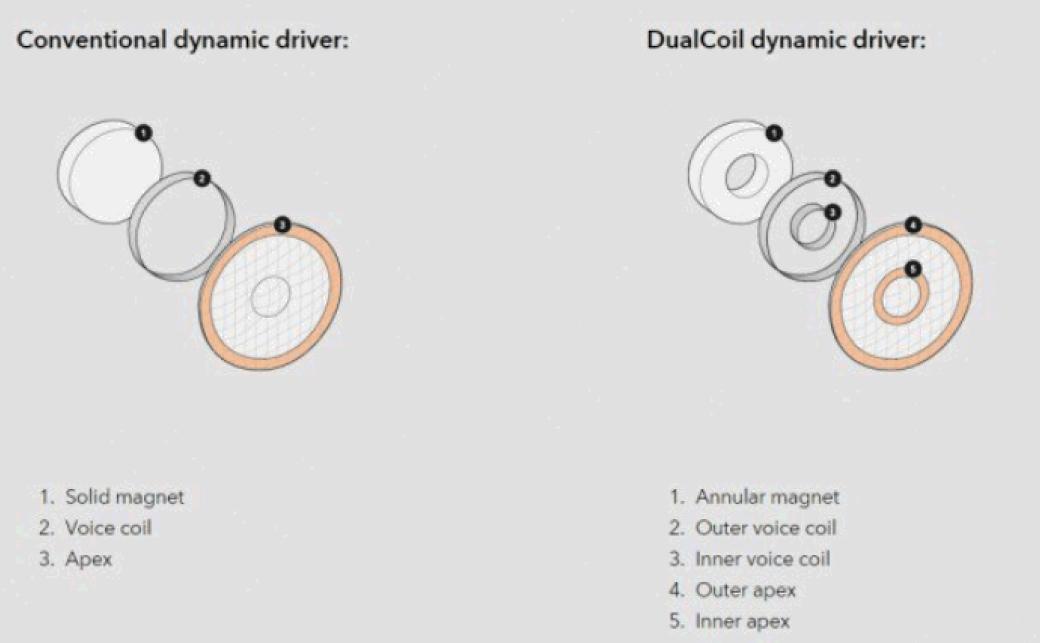 雙動圈單元以同軸方式發聲